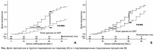 Рис. Доля прогрессии в группе подозрения на глаукому (А) и с подтвержденным глаукомным процессом (Б)